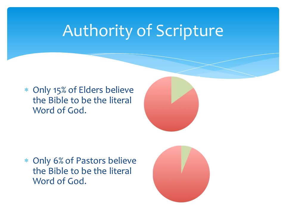 Authority of Scripture  Only 15% of Elders believe the Bible to be the literal Word of God.