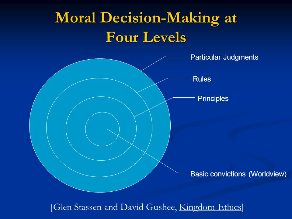 Moral Decision-Making at Four Levels Particular Judgments Rules Principles Basic convictions (Worldview) [Glen Stassen and David Gushee, Kingdom Ethic