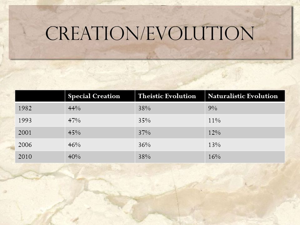 Creation/Evolution Special CreationTheistic EvolutionNaturalistic Evolution 198244%38%9% 199347%35%11% 200145%37%12% 200646%36%13% 201040%38%16%