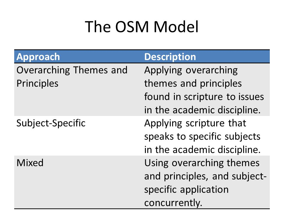 The OSM Model ApproachDescription Overarching Themes and Principles Applying overarching themes and principles found in scripture to issues in the academic discipline.