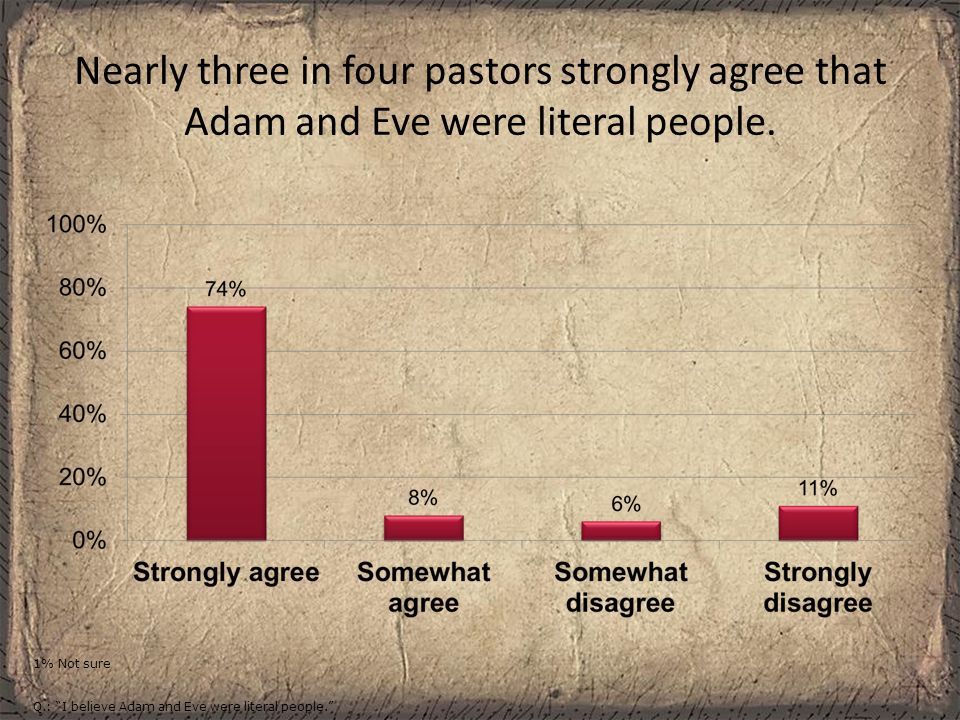 Nearly two-thirds of Protestant pastors strongly disagree that God used evolution to create people.