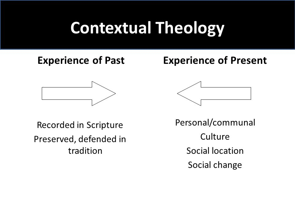 Contextual Theology Experience of Past Recorded in Scripture Preserved, defended in tradition Experience of Present Personal/communal Culture Social location Social change
