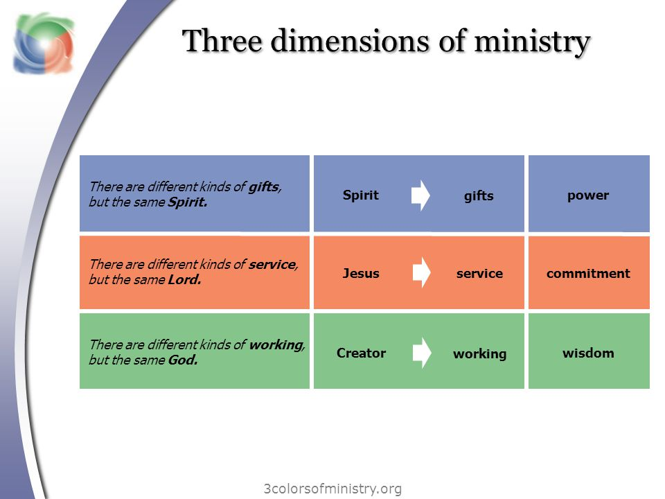 Three dimensions of ministry 3colorsofministry.org There are different kinds of gifts, but the same Spirit. There are different kinds of service, but