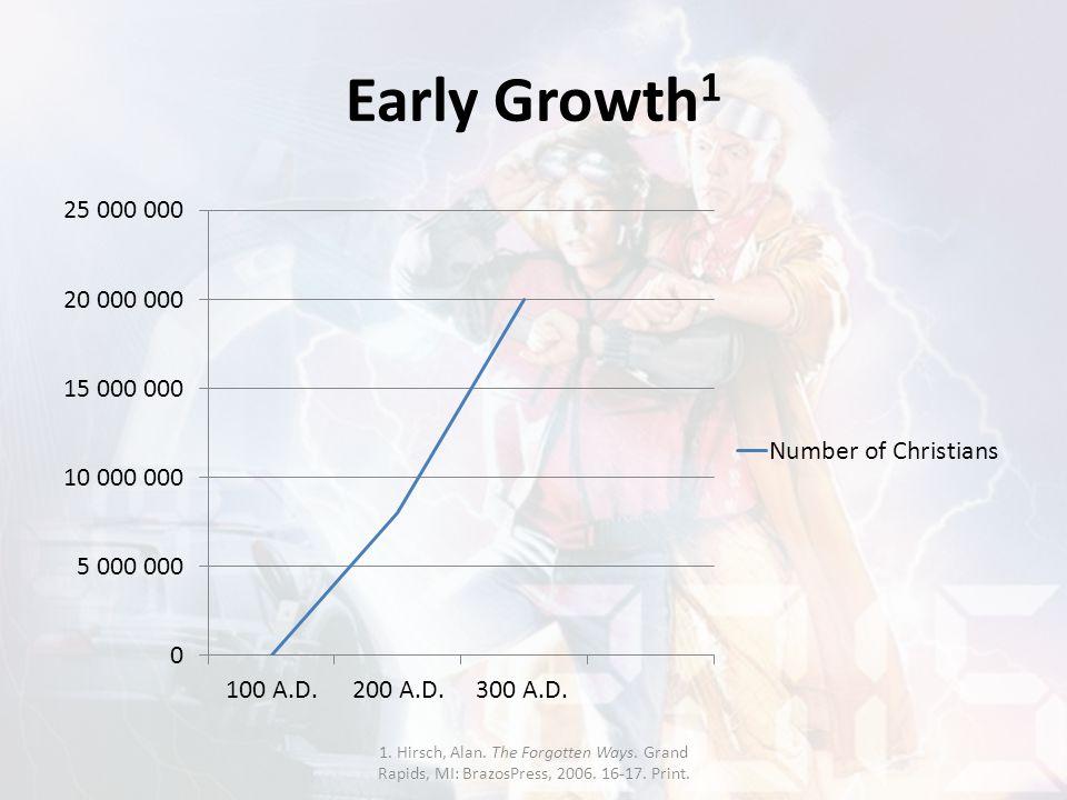 Early Growth 1 1. Hirsch, Alan. The Forgotten Ways. Grand Rapids, MI: BrazosPress, 2006. 16-17. Print.