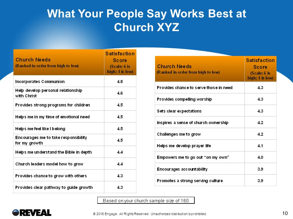 10 What Your People Say Works Best at Church XYZ © 2015 Engage. All Rights Reserved. Unauthorized distribution is prohibited.