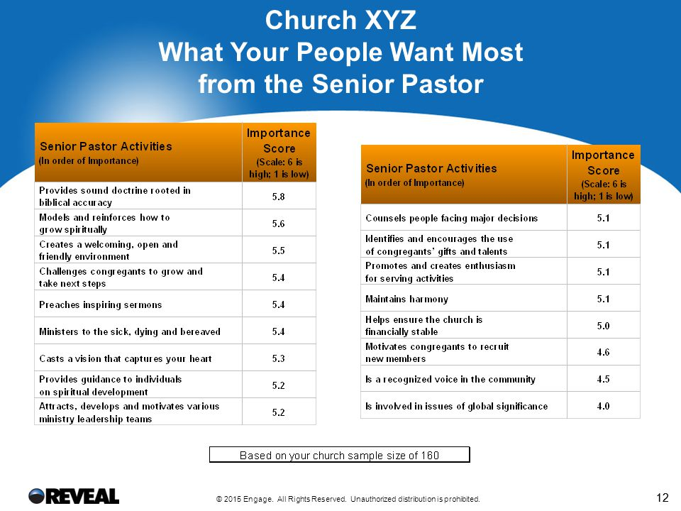 12 Church XYZ What Your People Want Most from the Senior Pastor © 2015 Engage. All Rights Reserved. Unauthorized distribution is prohibited.
