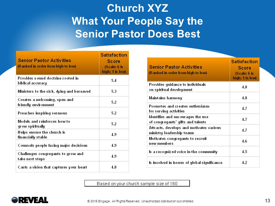 13 Church XYZ What Your People Say the Senior Pastor Does Best © 2015 Engage. All Rights Reserved. Unauthorized distribution is prohibited.
