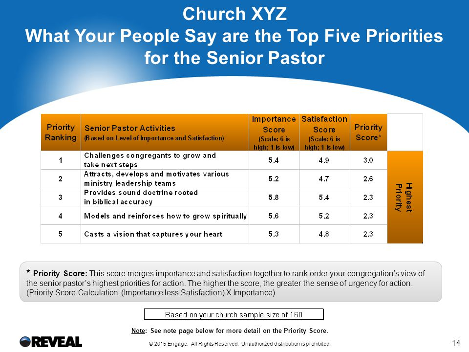 14 Church XYZ What Your People Say are the Top Five Priorities for the Senior Pastor * Priority Score: This score merges importance and satisfaction t