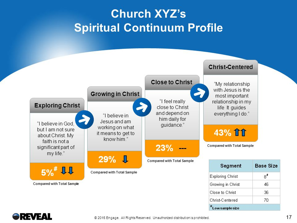 17 Church XYZ's Spiritual Continuum Profile Compared with Total Sample I believe in Jesus and am working on what it means to get to know him. I feel really close to Christ and depend on him daily for guidance. My relationship with Jesus is the most important relationship in my life It guides everything I do. Growing in Christ Close to Christ Christ-Centered Exploring Christ I believe in God, but I am not sure about Christ.