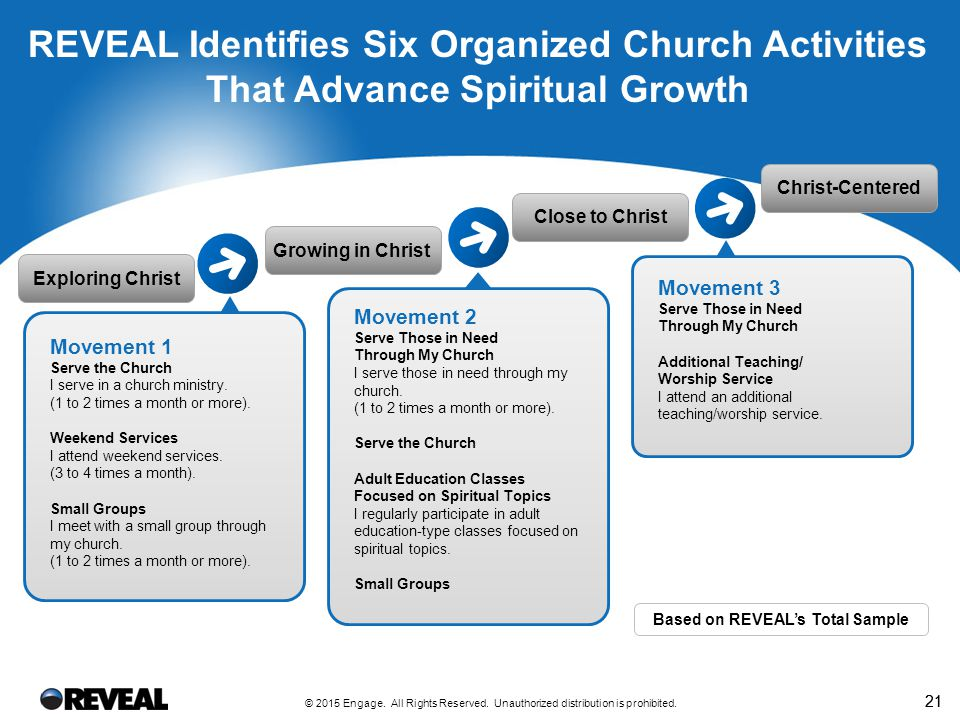21 REVEAL Identifies Six Organized Church Activities That Advance Spiritual Growth Christ-Centered Close to Christ Growing in Christ Exploring Christ Movement 1 Serve the Church I serve in a church ministry.