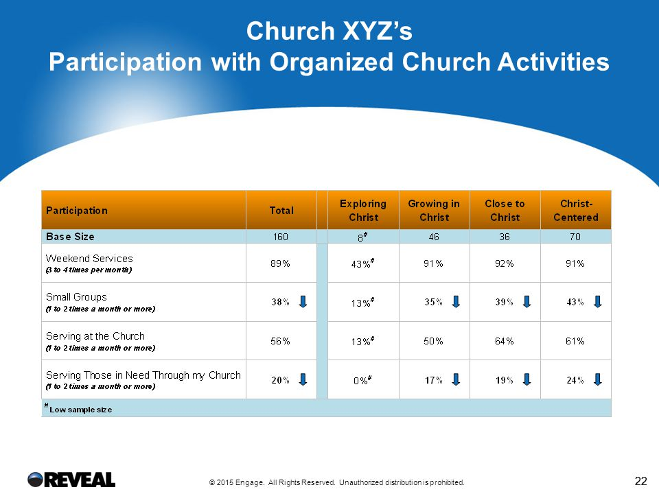 22 Church XYZ's Participation with Organized Church Activities © 2015 Engage. All Rights Reserved. Unauthorized distribution is prohibited.