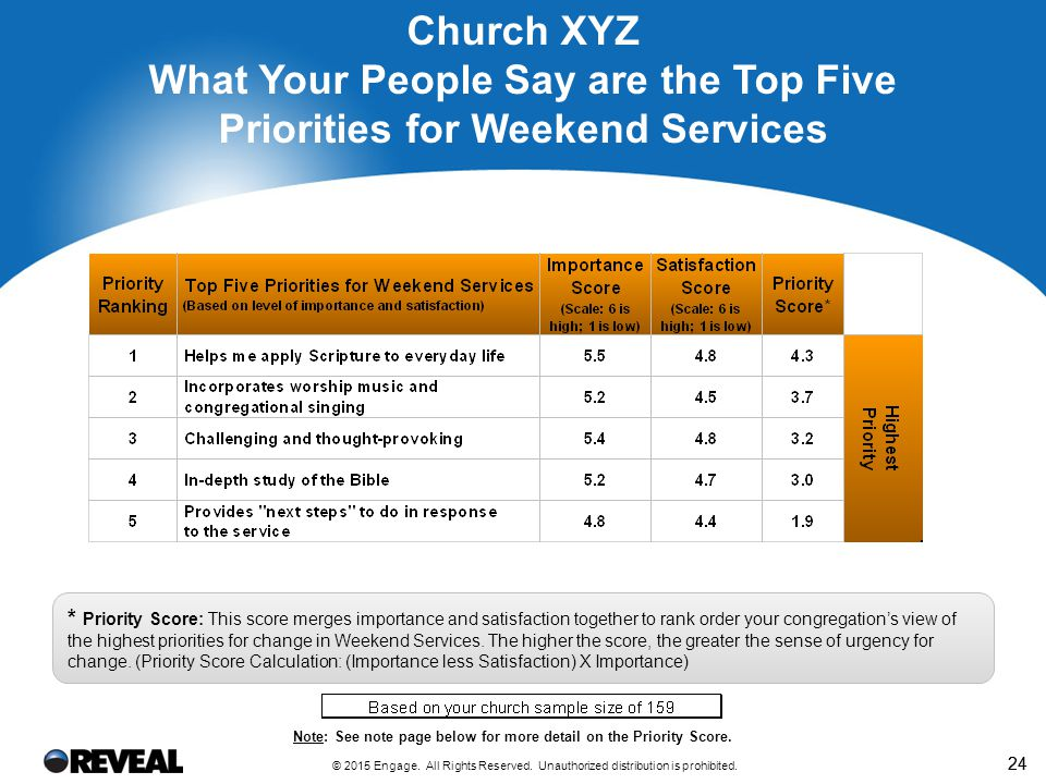 24 Church XYZ What Your People Say are the Top Five Priorities for Weekend Services * Priority Score: This score merges importance and satisfaction together to rank order your congregation's view of the highest priorities for change in Weekend Services.