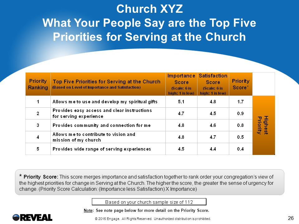 26 Church XYZ What Your People Say are the Top Five Priorities for Serving at the Church * Priority Score: This score merges importance and satisfaction together to rank order your congregation's view of the highest priorities for change in Serving at the Church.