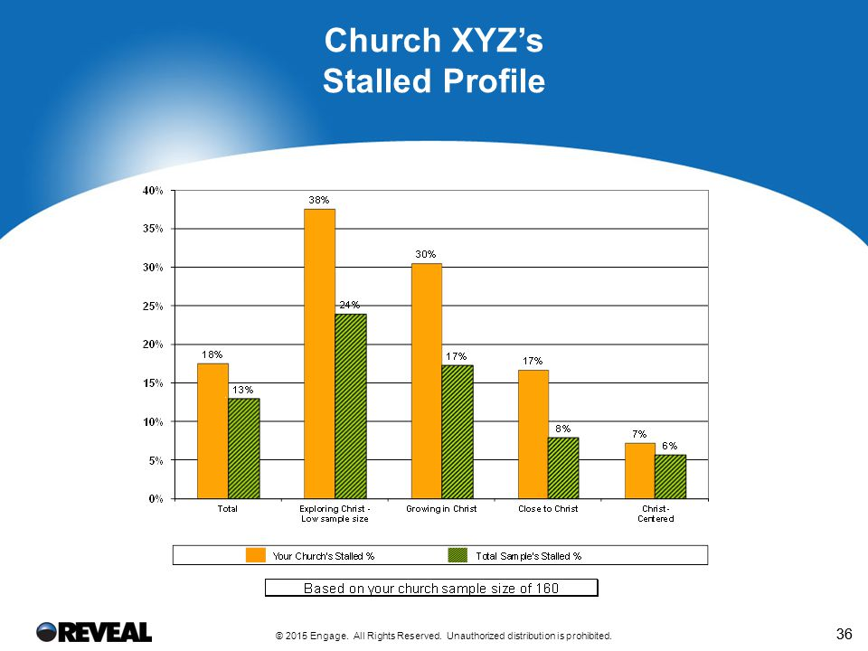 36 Church XYZ's Stalled Profile © 2015 Engage. All Rights Reserved. Unauthorized distribution is prohibited.
