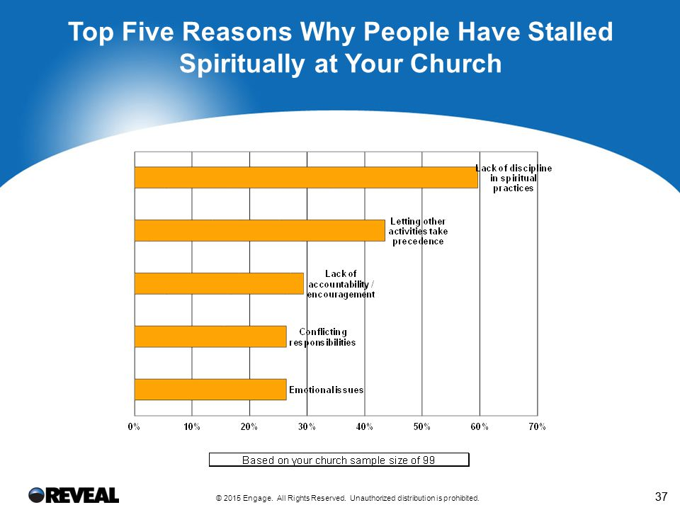 37 Top Five Reasons Why People Have Stalled Spiritually at Your Church © 2015 Engage. All Rights Reserved. Unauthorized distribution is prohibited.
