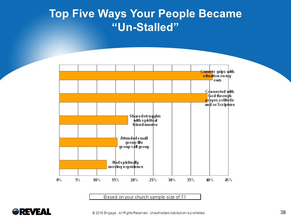 38 Top Five Ways Your People Became Un-Stalled © 2015 Engage.