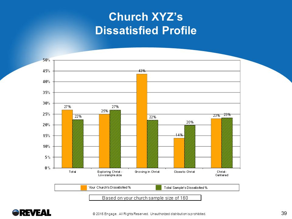 39 Church XYZ's Dissatisfied Profile © 2015 Engage. All Rights Reserved. Unauthorized distribution is prohibited.