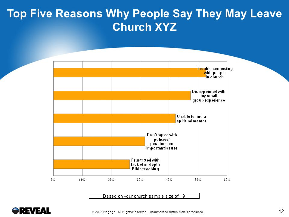 42 Top Five Reasons Why People Say They May Leave Church XYZ © 2015 Engage. All Rights Reserved. Unauthorized distribution is prohibited.