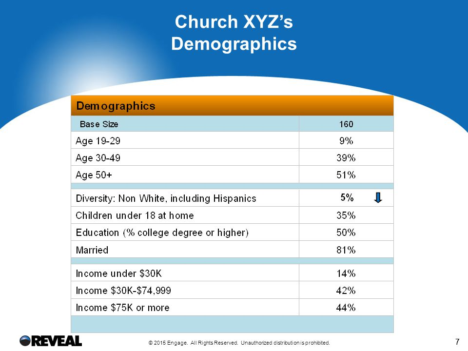 77 Church XYZ's Demographics © 2015 Engage. All Rights Reserved. Unauthorized distribution is prohibited.
