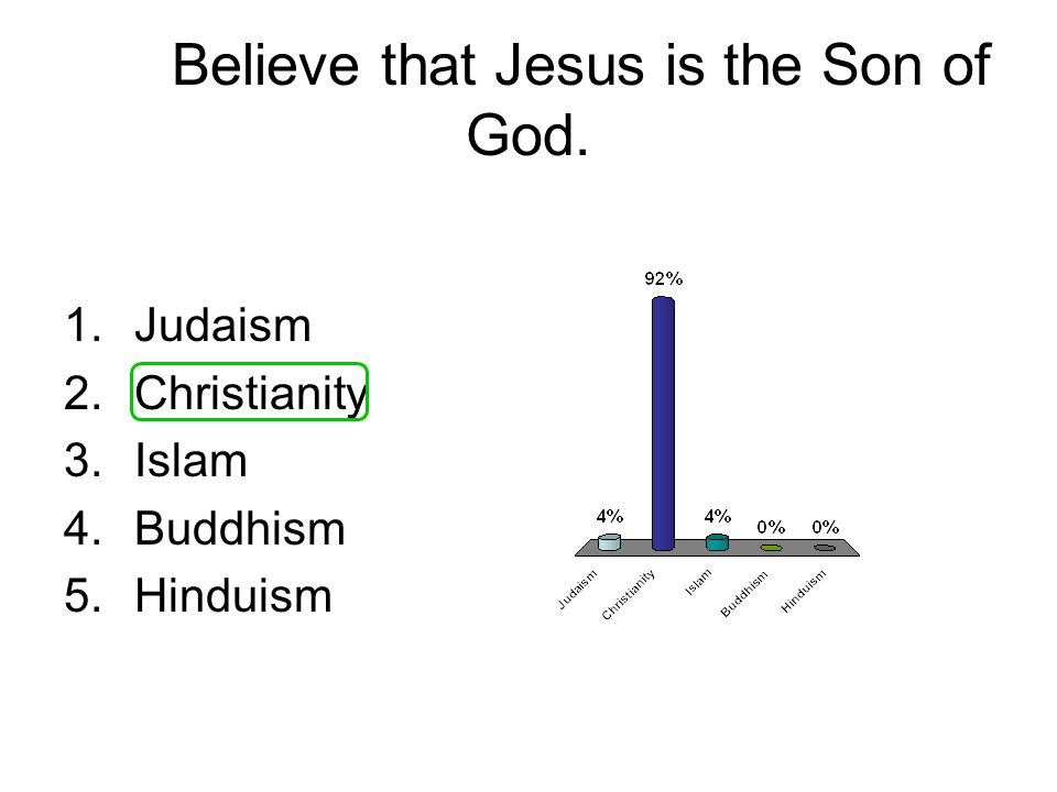 Believe that Jesus is the Son of God. 1.Judaism 2.Christianity 3.Islam 4.Buddhism 5.Hinduism