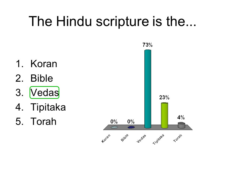 The Hindu scripture is the... 1.Koran 2.Bible 3.Vedas 4.Tipitaka 5.Torah