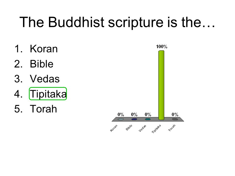 The Buddhist scripture is the… 1.Koran 2.Bible 3.Vedas 4.Tipitaka 5.Torah