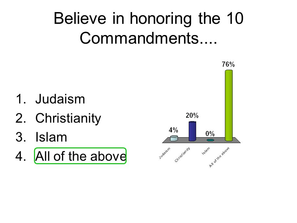 Believe in honoring the 10 Commandments.... 1.Judaism 2.Christianity 3.Islam 4.All of the above