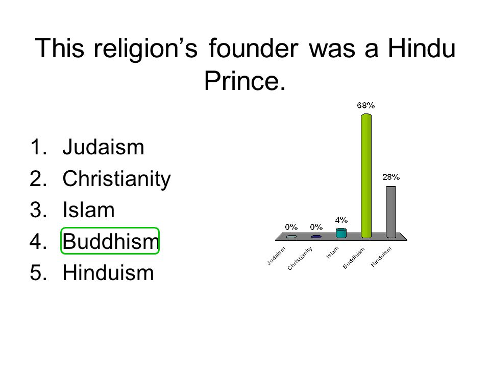This religion's founder was a Hindu Prince. 1.Judaism 2.Christianity 3.Islam 4.Buddhism 5.Hinduism