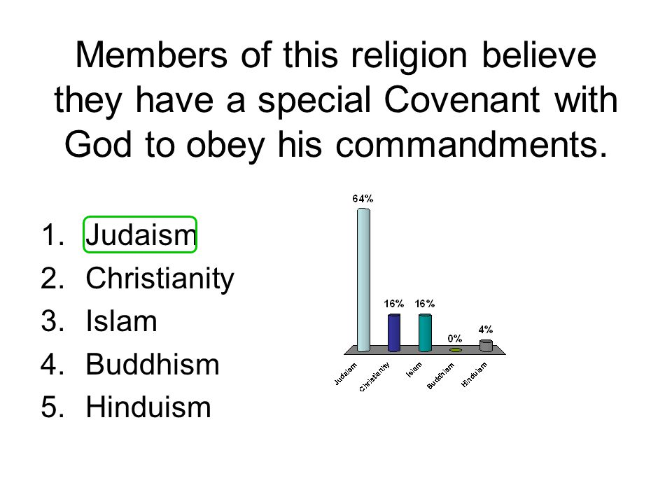 Members of this religion believe they have a special Covenant with God to obey his commandments.