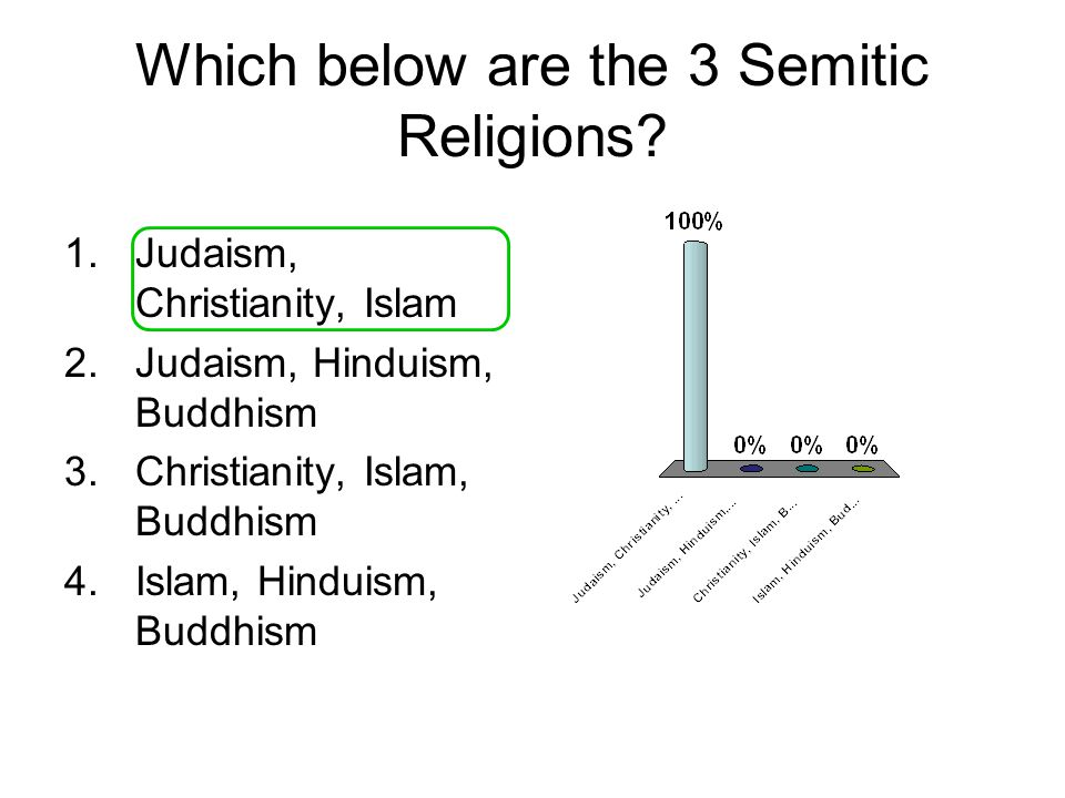 Which below are the 3 Semitic Religions.