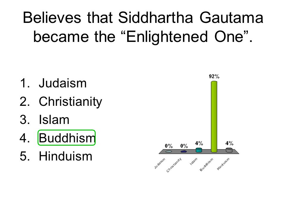 Believes that Siddhartha Gautama became the Enlightened One .
