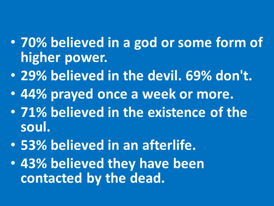 70% believed in a god or some form of higher power.