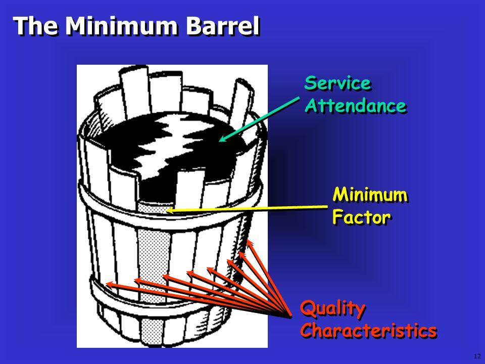 Quality Characteristics Minimum Factor Service Attendance The Minimum Barrel 12