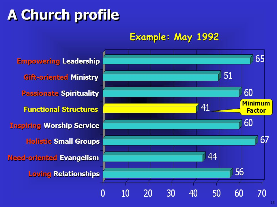 A Church profile Minimum Factor Example: May 1992 Inspiring Worship Service Inspiring Worship Service Need-oriented Evangelism Need-oriented Evangelism Gift-oriented Ministry Gift-oriented Ministry Empowering Leadership Empowering Leadership Holistic Small Groups Holistic Small Groups Loving Relationships Loving Relationships Passionate Spirituality Passionate Spirituality Functional Structures Functional Structures Functional Structures 13