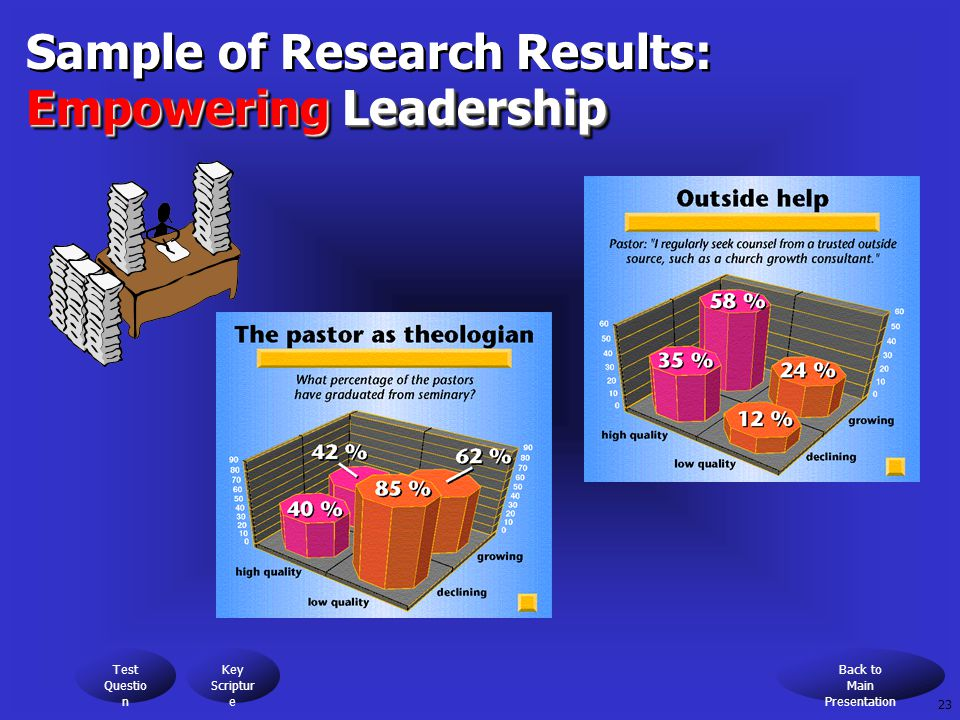 Sample of Research Results: Empowering Leadership Sample of Research Results: Empowering Leadership Test Questio n Key Scriptur e Back to Main Presentation 23
