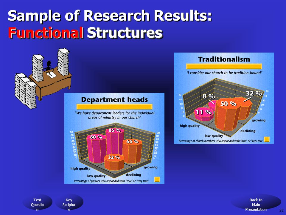 Sample of Research Results: Functional Structures Sample of Research Results: Functional Structures Test Questio n Key Scriptur e Back to Main Presentation 32
