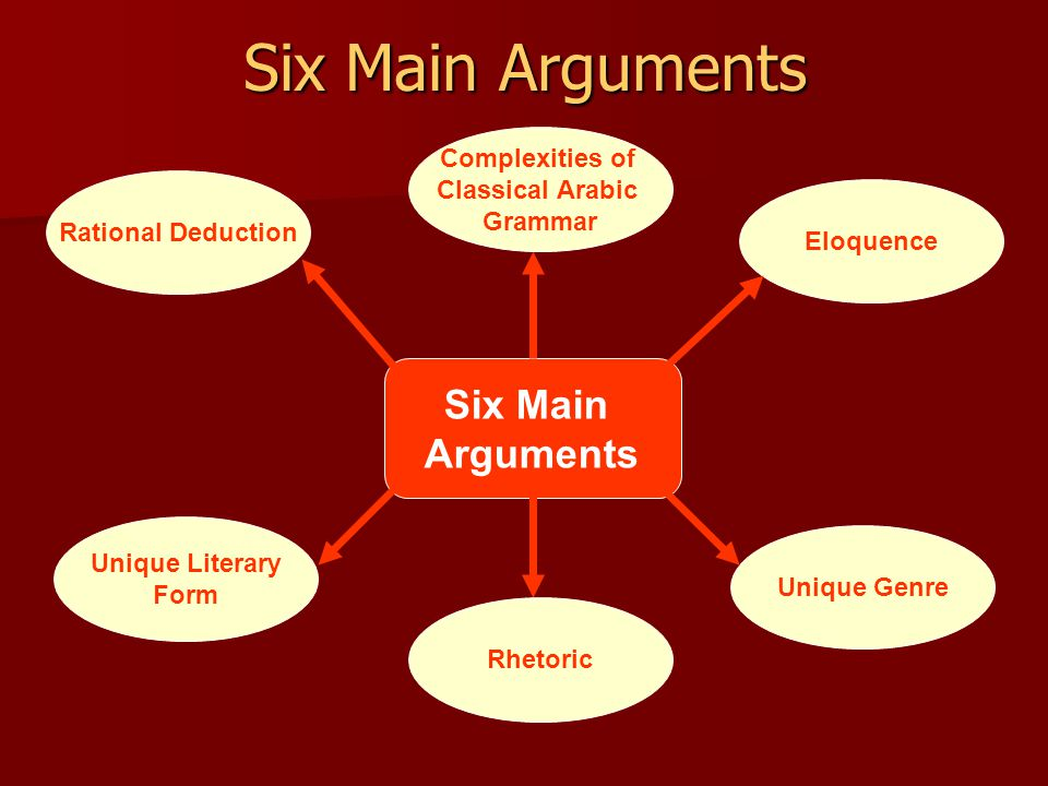 Six Main Arguments Rational Deduction Unique Literary Form Unique Genre Eloquence Six Main Arguments Rhetoric Complexities of Classical Arabic Grammar