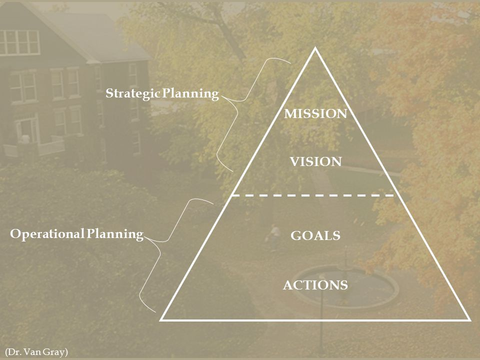 Strategic Planning Operational Planning MISSION VISION GOALS ACTIONS (Dr. Van Gray)