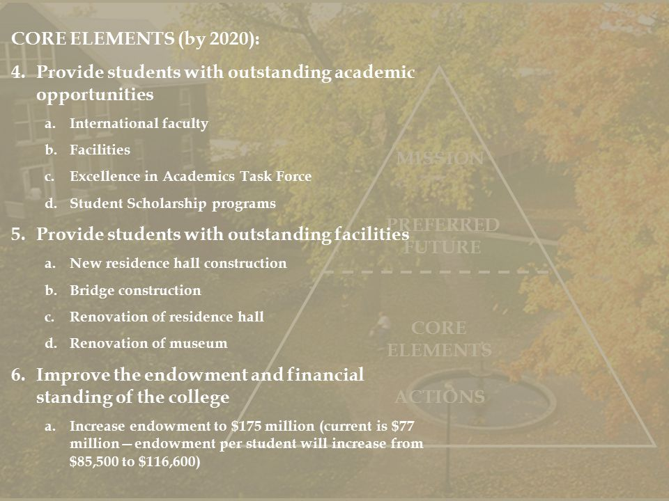 PREFERRED FUTURE MISSION ACTIONS CORE ELEMENTS CORE ELEMENTS (by 2020): 4.Provide students with outstanding academic opportunities a.International faculty b.Facilities c.Excellence in Academics Task Force d.Student Scholarship programs 5.Provide students with outstanding facilities a.New residence hall construction b.Bridge construction c.Renovation of residence hall d.Renovation of museum 6.Improve the endowment and financial standing of the college a.Increase endowment to $175 million (current is $77 million—endowment per student will increase from $85,500 to $116,600)
