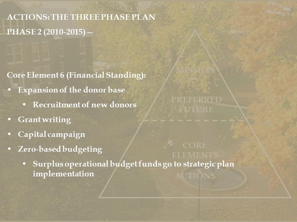 PREFERRED FUTURE MISSION ACTIONS CORE ELEMENTS ACTIONS: THE THREE PHASE PLAN PHASE 2 (2010-2015)— Core Element 6 (Financial Standing): Expansion of the donor base Recruitment of new donors Grant writing Capital campaign Zero-based budgeting Surplus operational budget funds go to strategic plan implementation