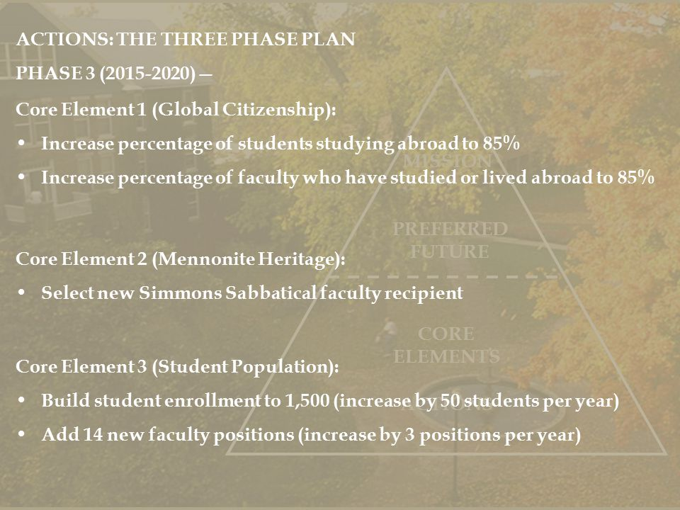 PREFERRED FUTURE MISSION ACTIONS CORE ELEMENTS ACTIONS: THE THREE PHASE PLAN PHASE 3 (2015-2020)— Core Element 1 (Global Citizenship): Increase percentage of students studying abroad to 85% Increase percentage of faculty who have studied or lived abroad to 85% Core Element 2 (Mennonite Heritage): Select new Simmons Sabbatical faculty recipient Core Element 3 (Student Population): Build student enrollment to 1,500 (increase by 50 students per year) Add 14 new faculty positions (increase by 3 positions per year)