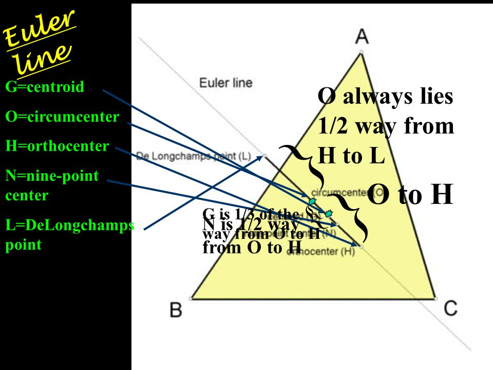 Euler line The most famous line in the subject of triangle geometry is named in honor of Leonhard Euler, who penned more pages of original mathematics than any other human being.