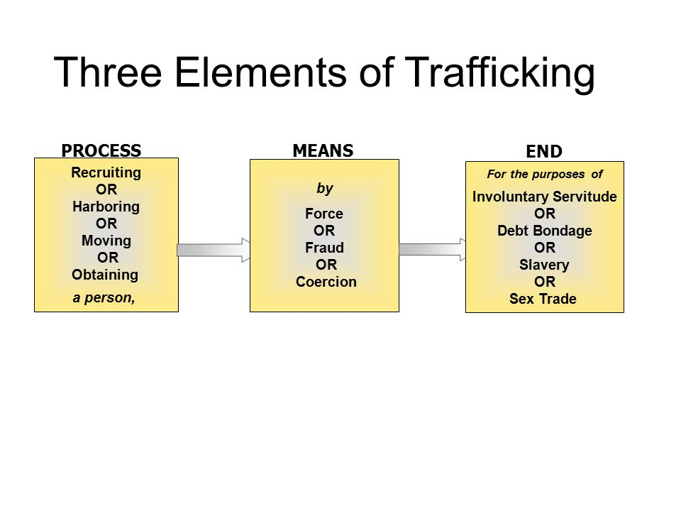 Three Elements of Trafficking Recruiting OR Harboring OR Moving OR Obtaining a person, 1 PROCESS by Force OR Fraud OR Coercion 2 MEANS For the purposes of Involuntary Servitude OR Debt Bondage OR Slavery OR Sex Trade 3 END