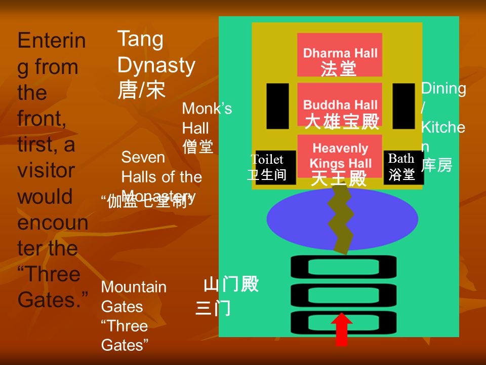 法堂法堂 大雄宝 殿 天王殿 Tang Dynast y 唐 / 宋 伽蓝七堂制 Monk's Hall 僧堂 Seven Halls of the Monaster y 卫生间 Toilet 浴堂 Bath 山门殿 三门 Dinin g/ Kitch en 库房 Mountain Gates Three Gates In contrast, Zen temples in China were not usually adorned with stories from sutras or Jataka tales.