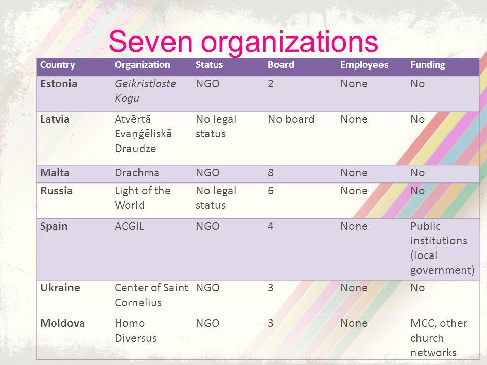 Seven organizations CountryOrganizationStatusBoardEmployeesFunding EstoniaGeikristlaste Kogu NGO2NoneNo LatviaAtvērtā Evaņģēliskā Draudze No legal sta