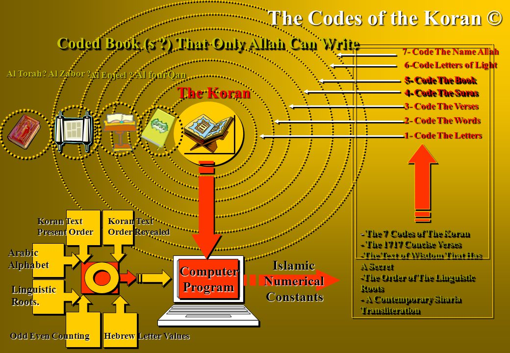 Coded Book (s ?) That Only Allah Can Write The Codes of the Koran © The Koran ComputerProgramComputerProgram 1- Code The Letters 7- Code The Name Allah 6-Code Letters of Light 5- Code The Book 3- Code The Verses 4- Code The Suras 2- Code The Words Al Enjeel .