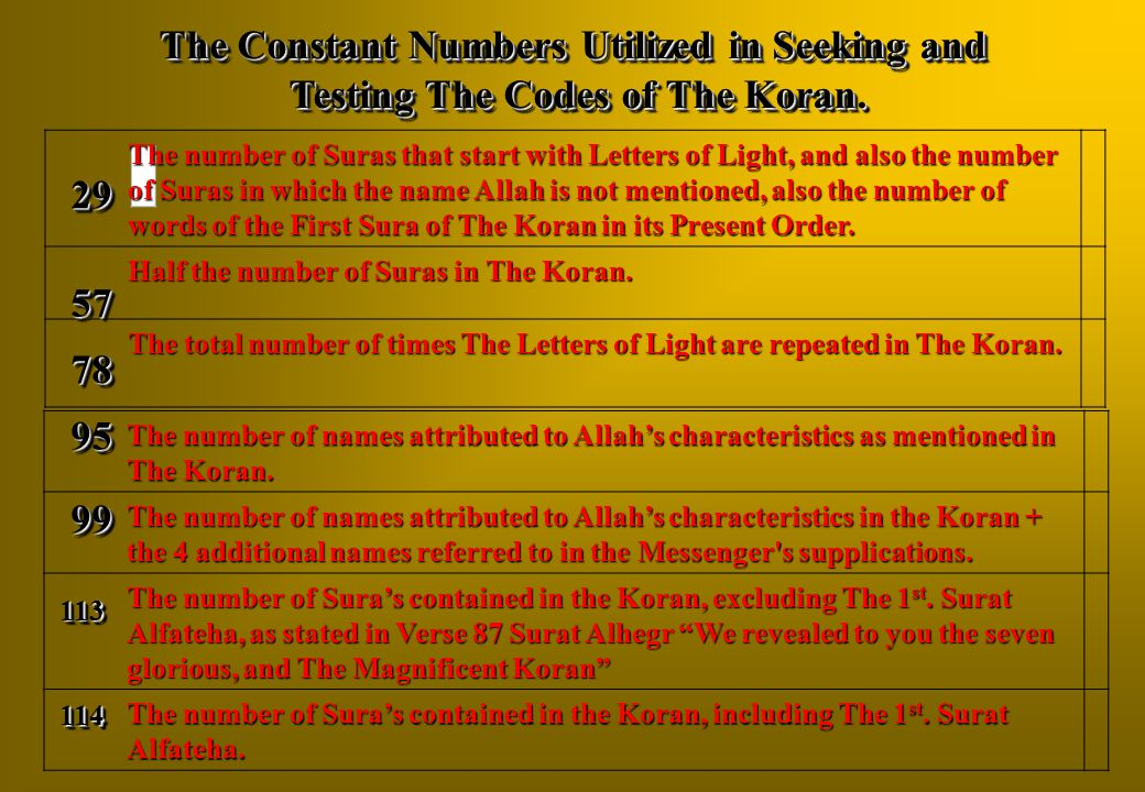 The number of names attributed to Allah's characteristics as mentioned in The Koran. The number of names attributed to Allah's characteristics in the