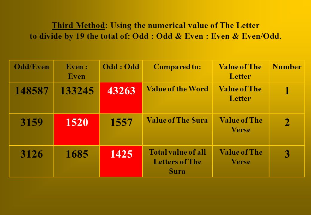 NumberValue of The Letter Compared to:Odd : OddEven : Even Odd/Even 1 Value of The Letter Value of the Word 43263133245148587 2 Value of The Verse Val