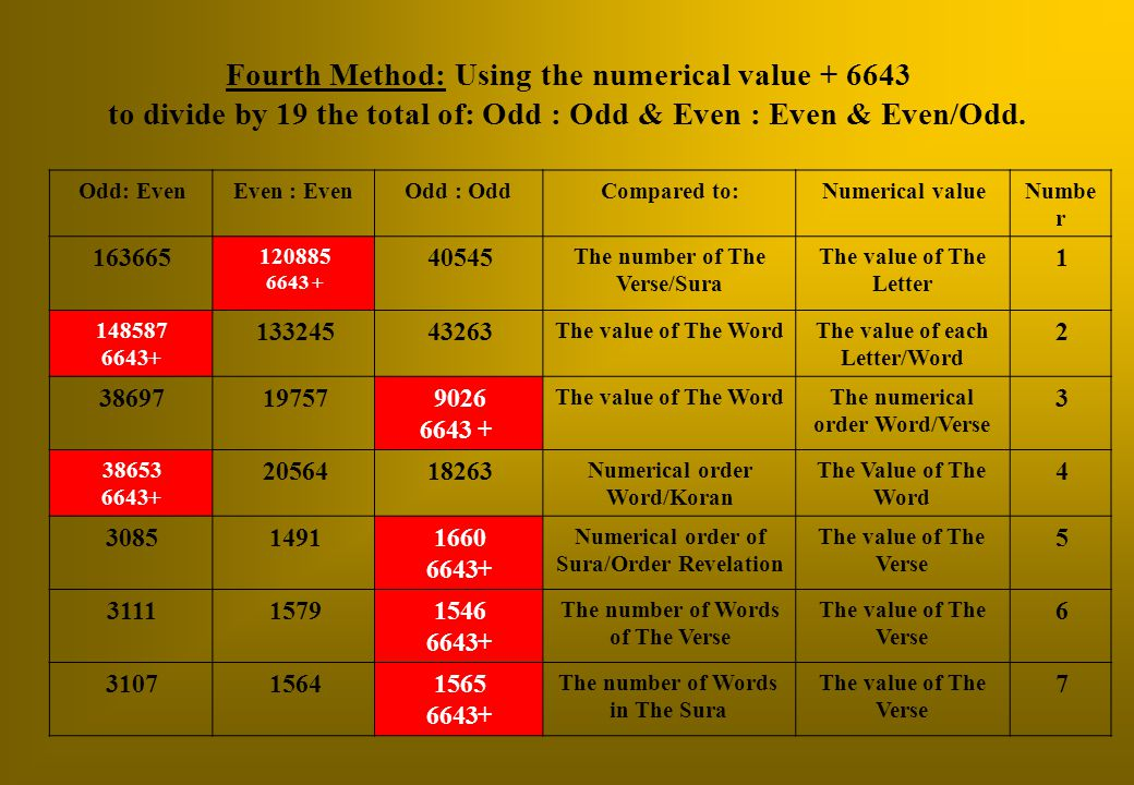 Numbe r Numerical valueCompared to:Odd : OddEven : EvenOdd: Even 1 The value of The Letter The number of The Verse/Sura 40545 120885 +6643 163665 2 The value of each Letter/Word The value of The Word 43263133245 148587 +6643 3 The numerical order Word/Verse The value of The Word 9026 +6643 1975738697 4 The Value of The Word Numerical order Word/Koran 1826320564 38653 +6643 5 The value of The Verse Numerical order of Sura/Order Revelation 1660 +6643 14913085 6 The value of The Verse The number of Words of The Verse 1546 +6643 15793111 7 The value of The Verse The number of Words in The Sura 1565 +6643 15643107 Fourth Method: Using the numerical value + 6643 to divide by 19 the total of: Odd : Odd & Even : Even & Even/Odd.