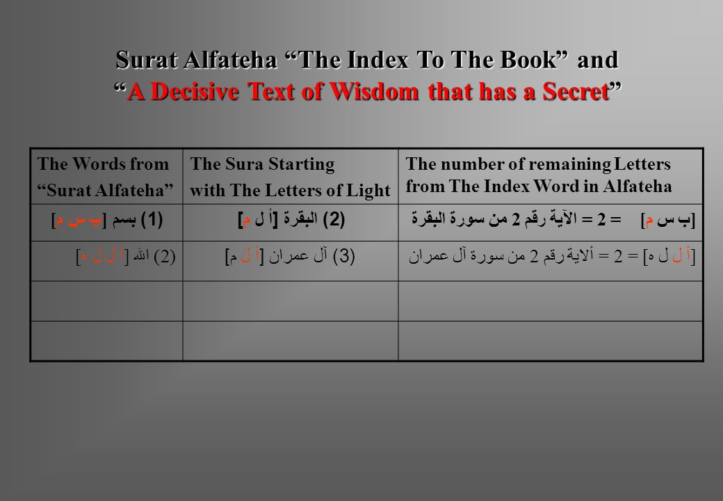 The number of remaining Letters from The Index Word in Alfateha The Sura Starting with The Letters of Light The Words from Surat Alfateha [ ب س م ] = 2 = الآية رقم 2 من سورة البقرة (2) البقرة [أ ل م](1) بسم [ ب س م ] [أ ل ل ه] = 2 = ألاية رقم 2 من سورة آل عمران (3) آل عمران [أ ل م] (2) الله [أ ل ل ه] Surat Alfateha The Index To The Book and A Decisive Text of Wisdom that has a Secret